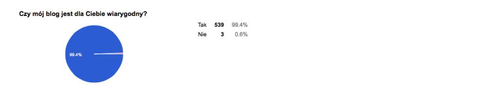 blog ankieta